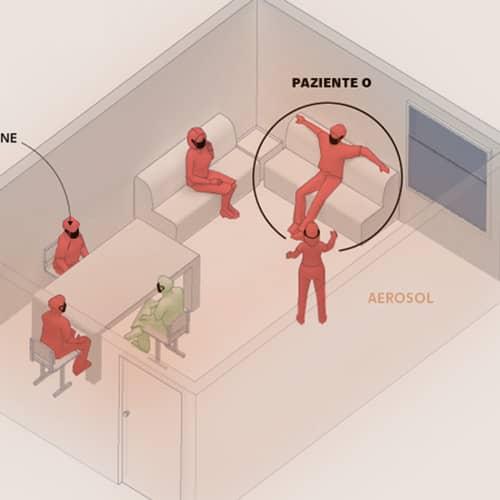 Un salotto, un bar e una classe: così si trasmette il contagio per via aerea